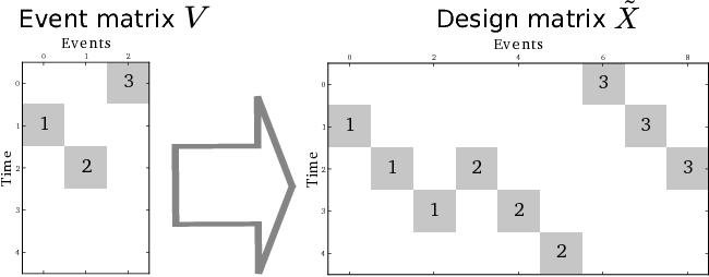 Figure 1 for HRF estimation improves sensitivity of fMRI encoding and decoding models