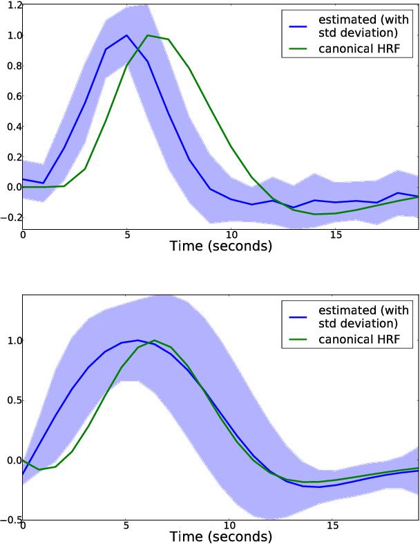 Figure 2 for HRF estimation improves sensitivity of fMRI encoding and decoding models