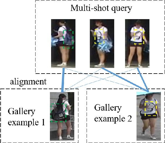 Figure 1 for Learning Distributional Representation and Set Distance for Multi-shot Person Re-identification