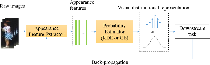 Figure 3 for Learning Distributional Representation and Set Distance for Multi-shot Person Re-identification