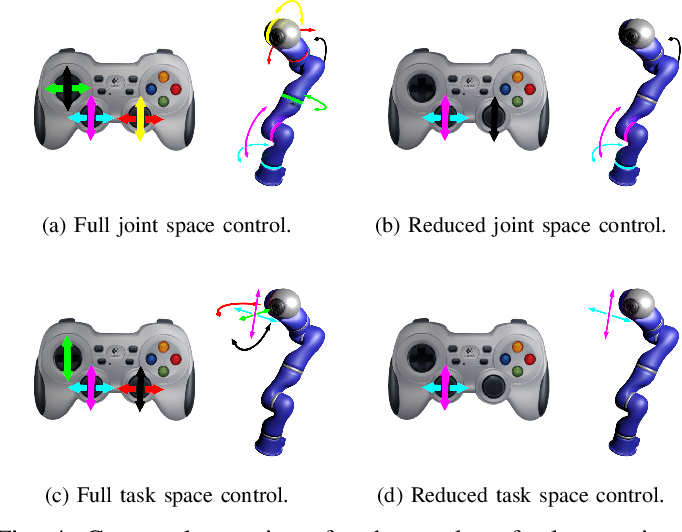 Figure 4 for Comparing Alternate Modes of Teleoperation for Constrained Tasks