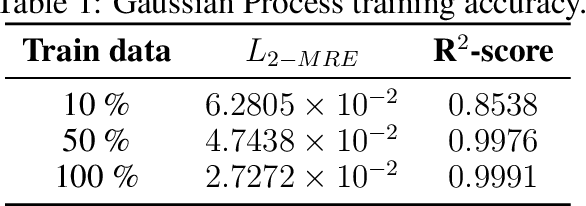 Figure 1 for Prediction of liquid fuel properties using machine learning models with Gaussian processes and probabilistic conditional generative learning