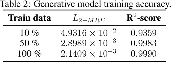 Figure 3 for Prediction of liquid fuel properties using machine learning models with Gaussian processes and probabilistic conditional generative learning