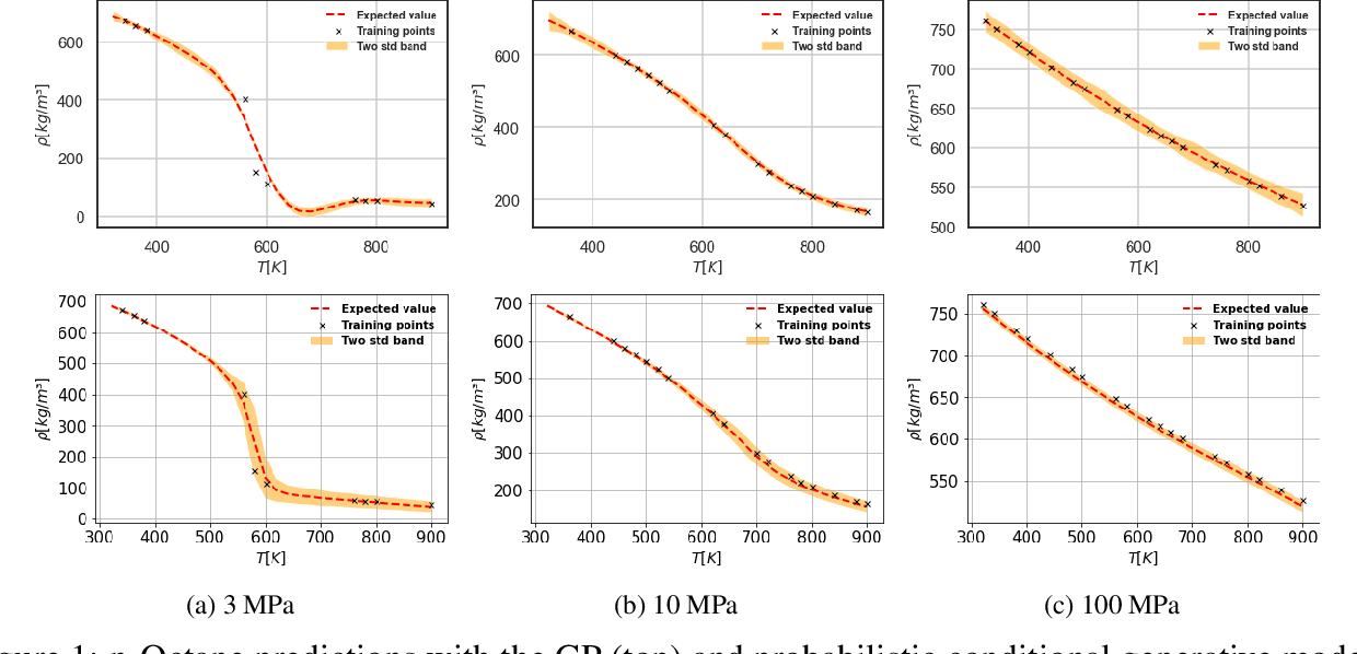 Figure 2 for Prediction of liquid fuel properties using machine learning models with Gaussian processes and probabilistic conditional generative learning
