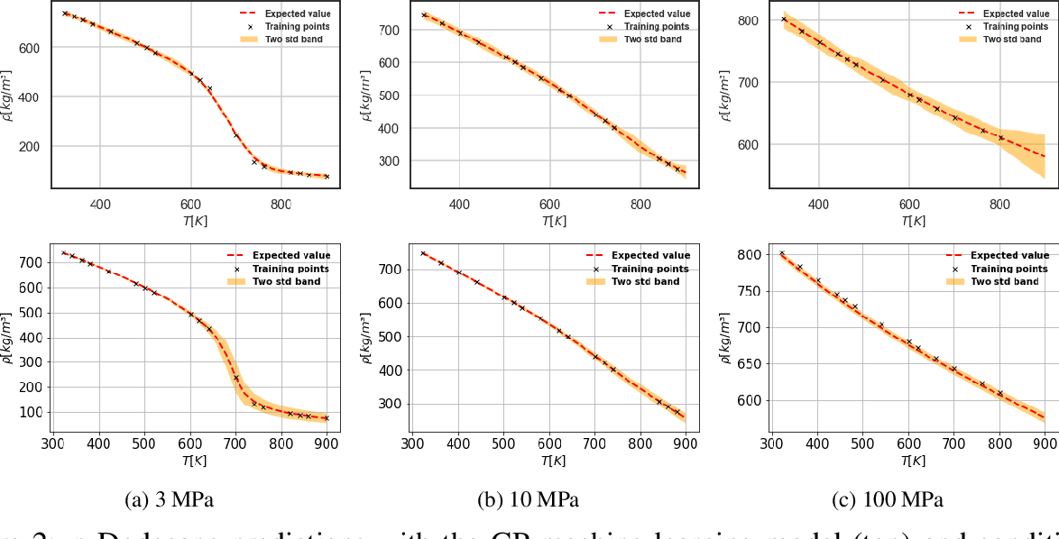 Figure 4 for Prediction of liquid fuel properties using machine learning models with Gaussian processes and probabilistic conditional generative learning