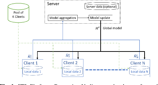 Figure 1 for Federated Transfer Learning with Dynamic Gradient Aggregation