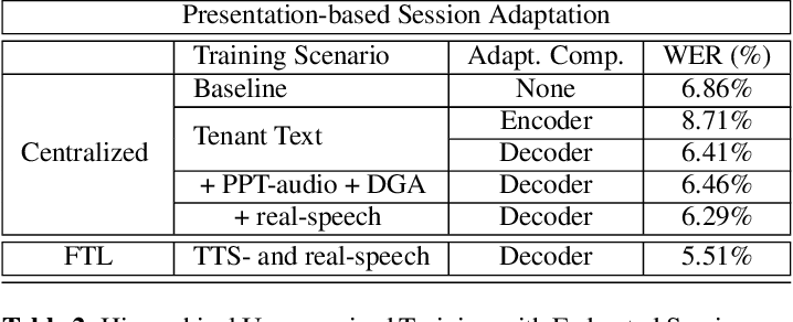 Figure 4 for Federated Transfer Learning with Dynamic Gradient Aggregation