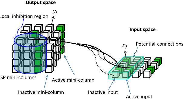 Figure 3 for Feature extraction without learning in an analog Spatial Pooler memristive-CMOS circuit design of Hierarchical Temporal Memory