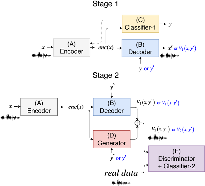 Figure 1 for Multi-target Voice Conversion without Parallel Data by Adversarially Learning Disentangled Audio Representations