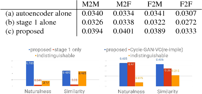 Figure 4 for Multi-target Voice Conversion without Parallel Data by Adversarially Learning Disentangled Audio Representations