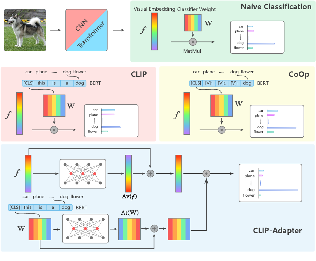 Figure 1 for CLIP-Adapter: Better Vision-Language Models with Feature Adapters