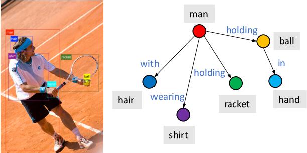 Figure 1 for ReFormer: The Relational Transformer for Image Captioning