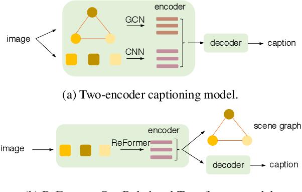 Figure 3 for ReFormer: The Relational Transformer for Image Captioning