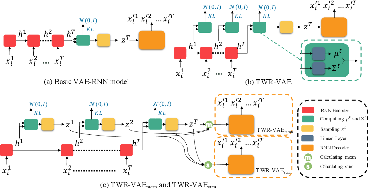Figure 1 for Improving Variational Autoencoder for Text Modelling with Timestep-Wise Regularisation