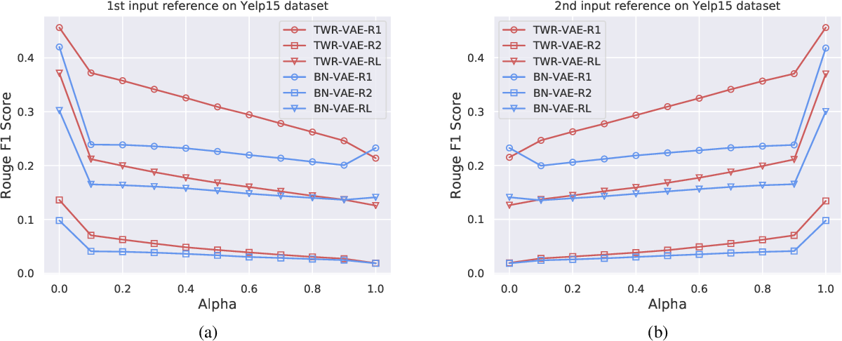 Figure 4 for Improving Variational Autoencoder for Text Modelling with Timestep-Wise Regularisation