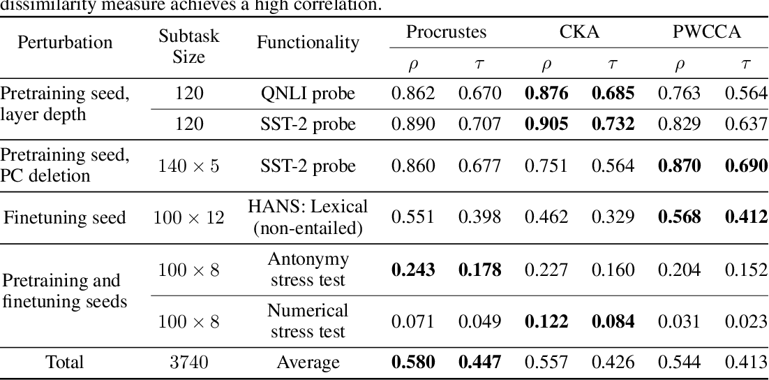 Figure 2 for Grounding Representation Similarity with Statistical Testing