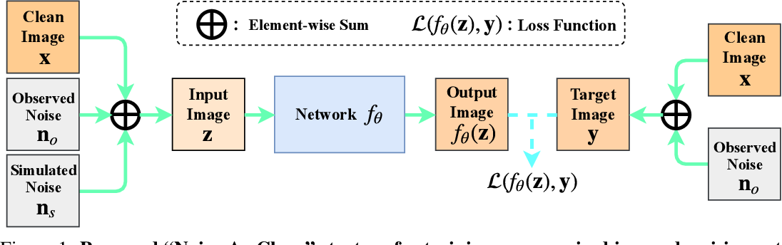Figure 2 for Noisy-As-Clean: Learning Unsupervised Denoising from the Corrupted Image