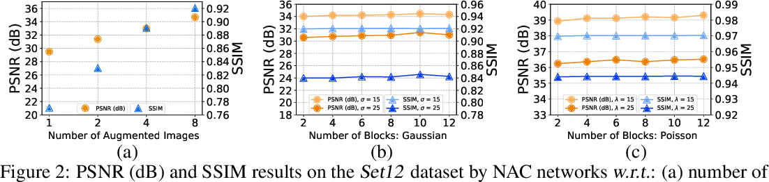 Figure 4 for Noisy-As-Clean: Learning Unsupervised Denoising from the Corrupted Image