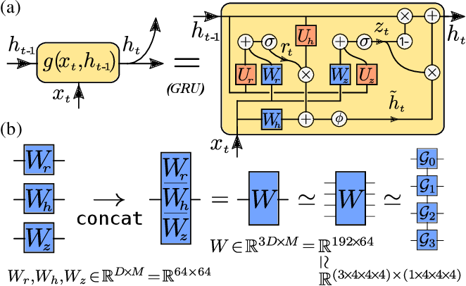Figure 1 for A Fully Tensorized Recurrent Neural Network
