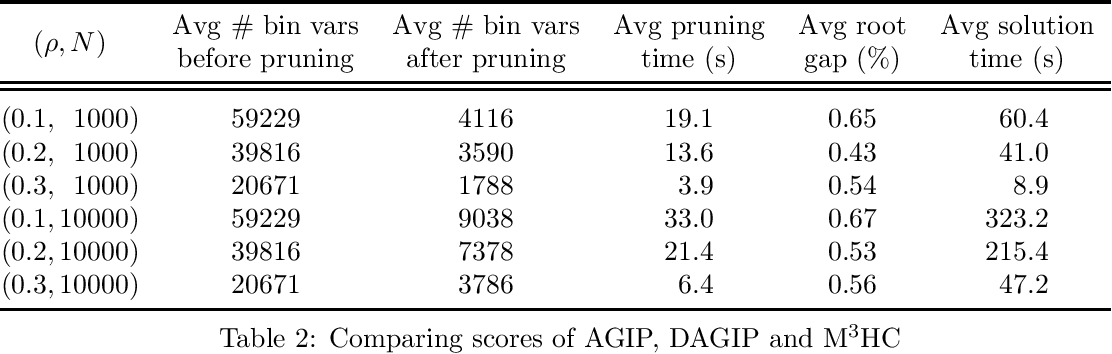 Figure 2 for Integer Programming for Causal Structure Learning in the Presence of Latent Variables