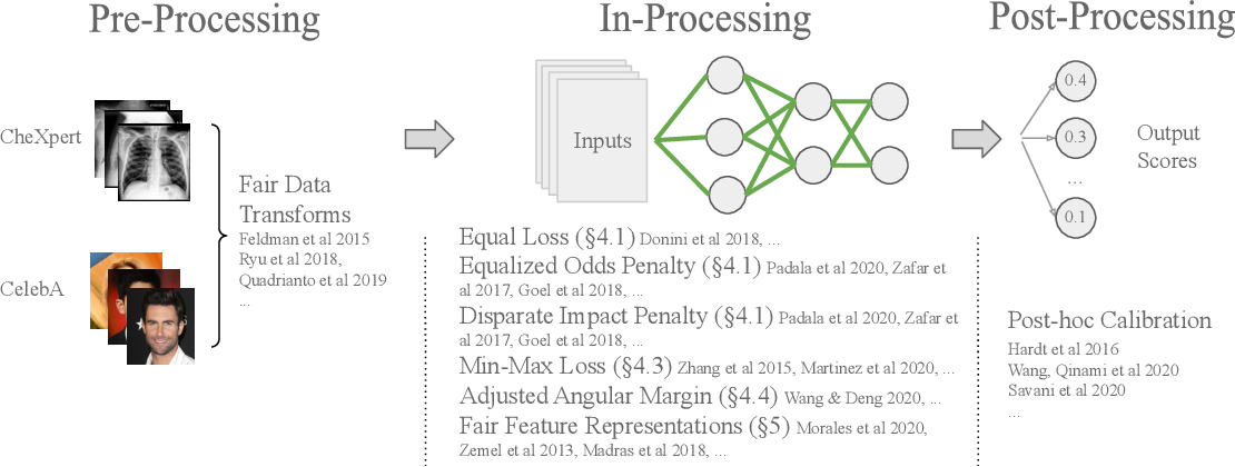 Figure 1 for Technical Challenges for Training Fair Neural Networks