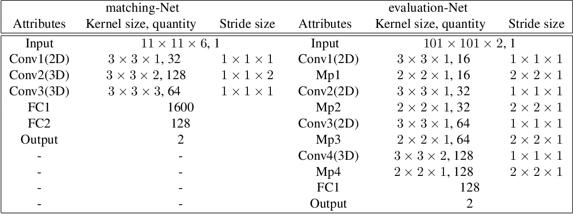 Figure 2 for Semi-dense Stereo Matching using Dual CNNs