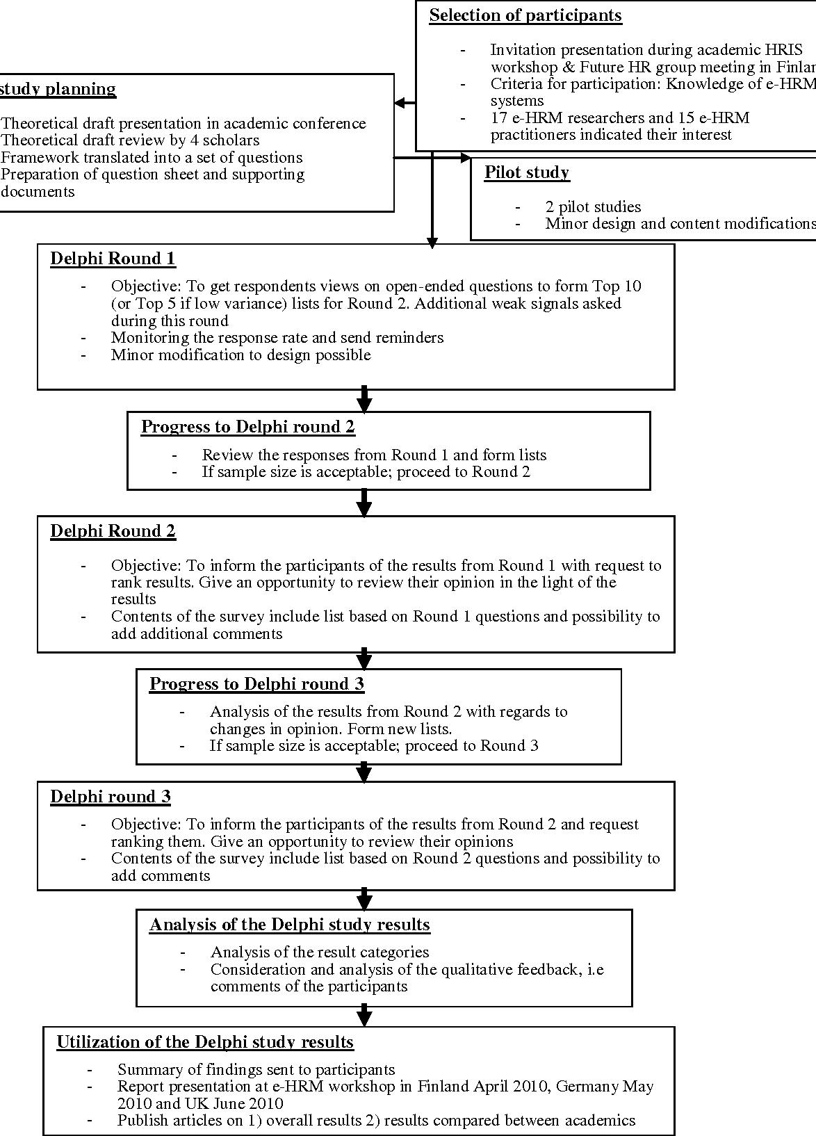 PDF] A Delphi Study on E-HRM: Future Directions - Semantic