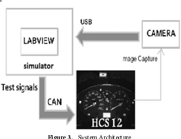 Figure 3 from Automated Instrument Cluster Testing Using Image