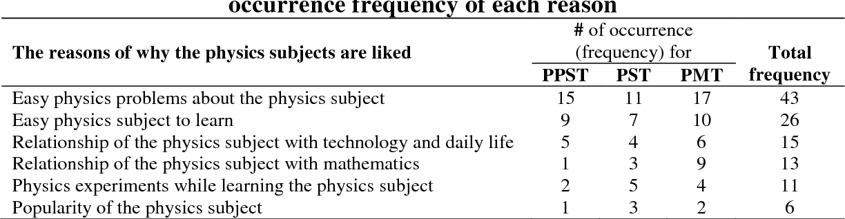 PDF] Identification of The Physics Subjects That Are Liked/Disliked