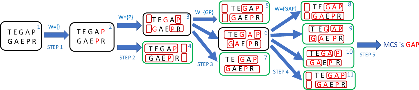 Figure 1 for A Fast Randomized Algorithm for Finding the Maximal Common Subsequences