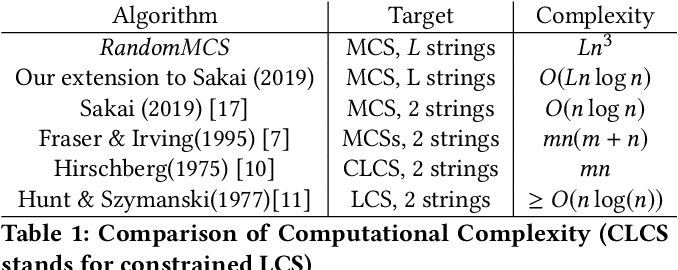 Figure 2 for A Fast Randomized Algorithm for Finding the Maximal Common Subsequences