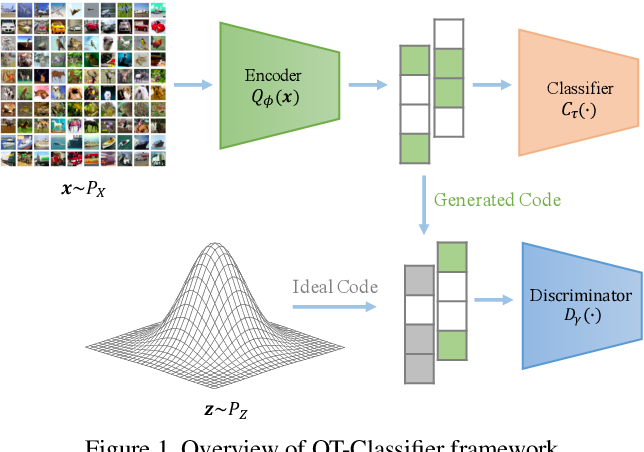 Figure 1 for Optimal Transport Classifier: Defending Against Adversarial Attacks by Regularized Deep Embedding