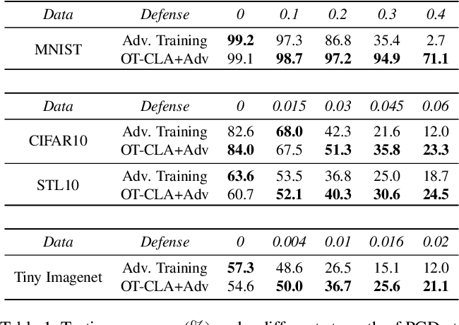 Figure 2 for Optimal Transport Classifier: Defending Against Adversarial Attacks by Regularized Deep Embedding