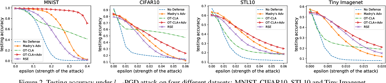 Figure 3 for Optimal Transport Classifier: Defending Against Adversarial Attacks by Regularized Deep Embedding