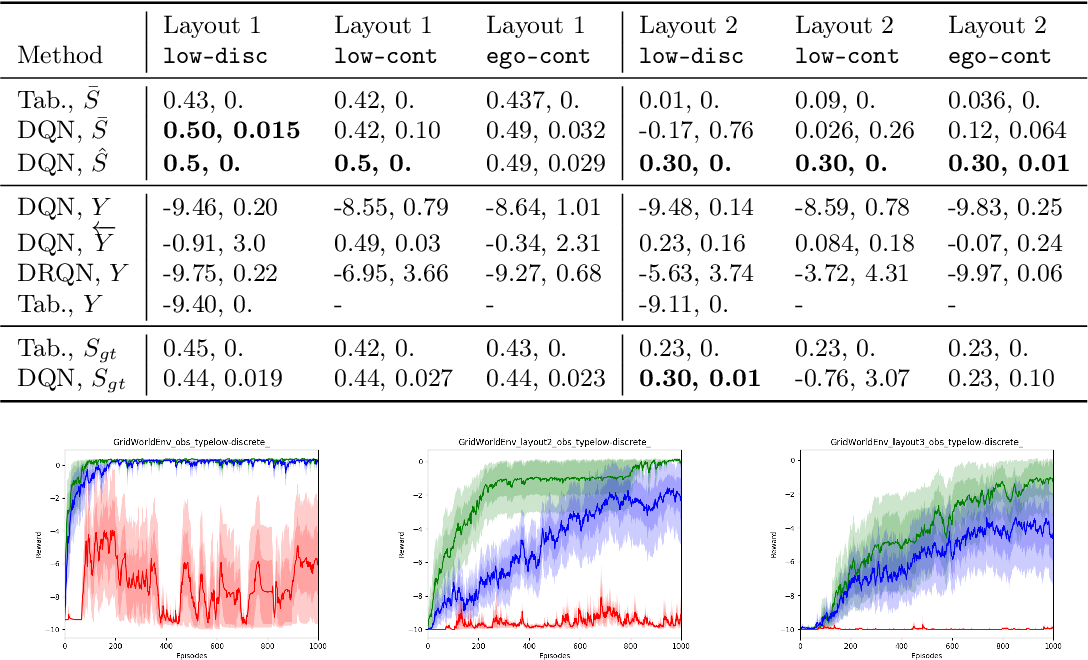 Figure 2 for Learning Causal State Representations of Partially Observable Environments