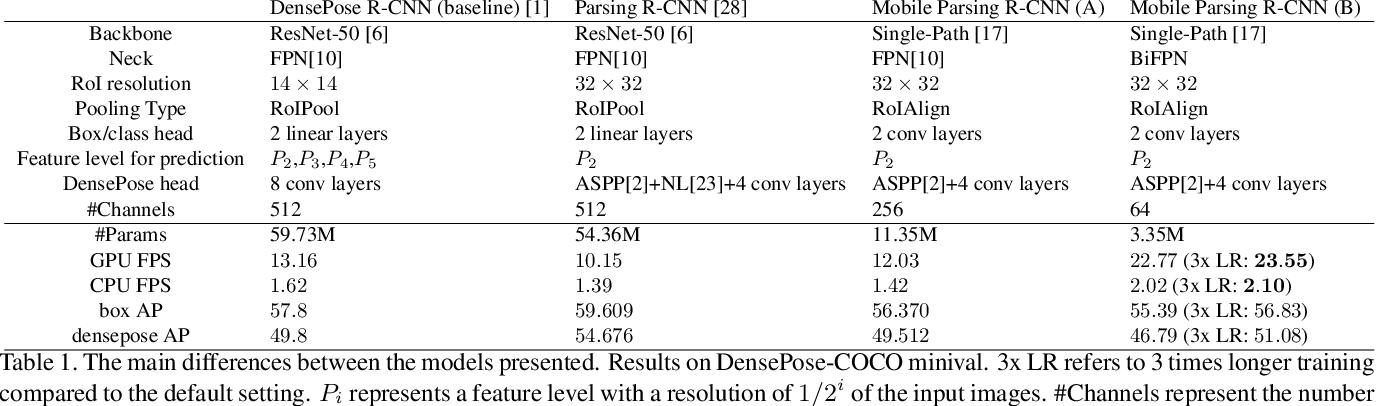 Figure 2 for Making DensePose fast and light