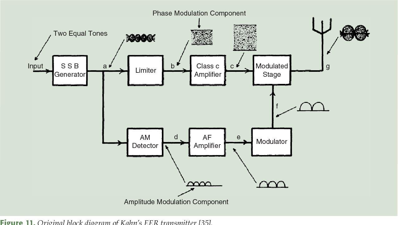 High Efficiency Power Amplifiers Semantic Scholar Class C Amplifier Circuit Diagram