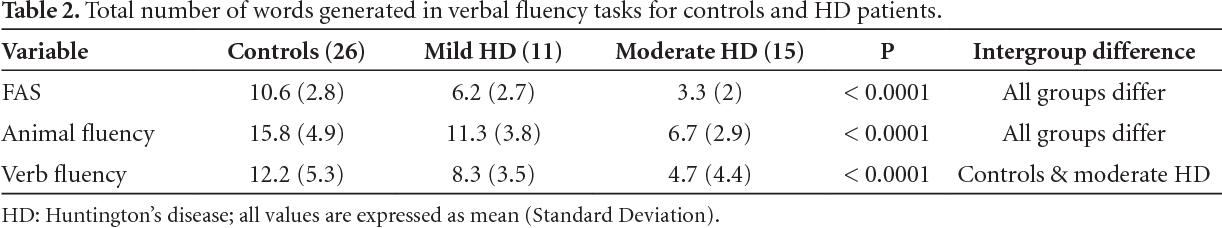 PDF Semantic Phonologic And Verb Fluency In Huntingtons