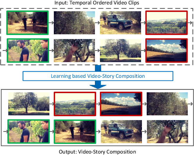 Figure 1 for Learning Video-Story Composition via Recurrent Neural Network