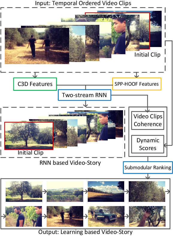 Figure 2 for Learning Video-Story Composition via Recurrent Neural Network
