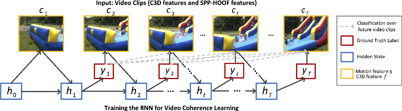 Figure 3 for Learning Video-Story Composition via Recurrent Neural Network