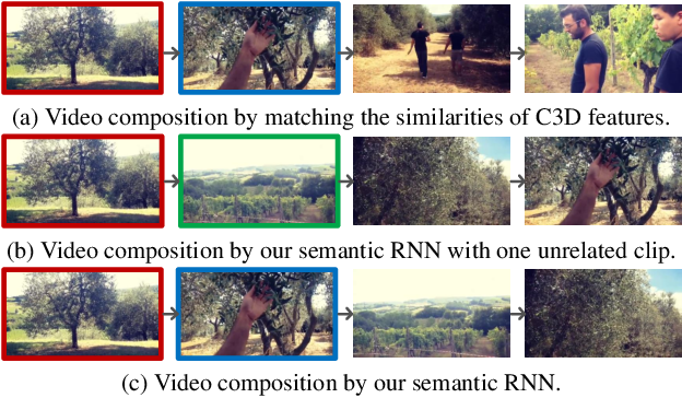 Figure 4 for Learning Video-Story Composition via Recurrent Neural Network