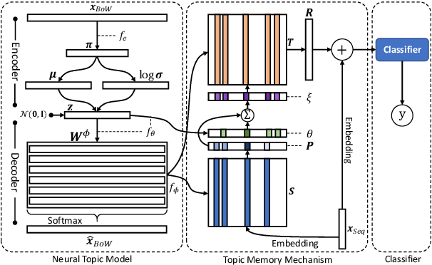 Figure 2 for Topic Memory Networks for Short Text Classification
