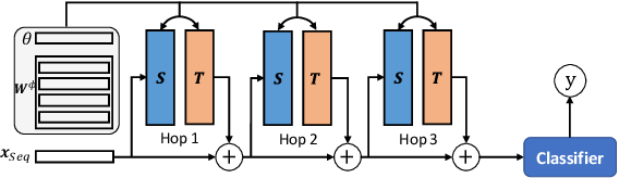 Figure 3 for Topic Memory Networks for Short Text Classification