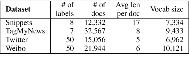 Figure 4 for Topic Memory Networks for Short Text Classification
