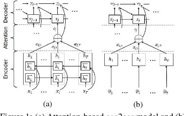 Figure 1 for A Comparison of Neural Models for Word Ordering