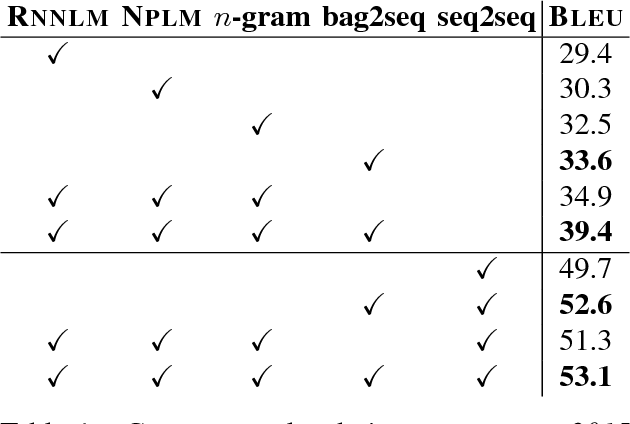 Figure 2 for A Comparison of Neural Models for Word Ordering