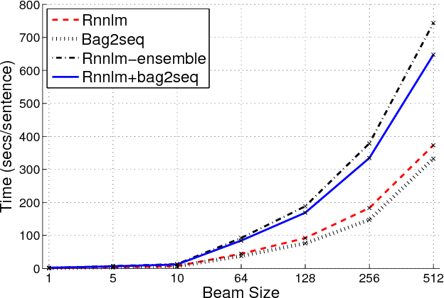 Figure 4 for A Comparison of Neural Models for Word Ordering