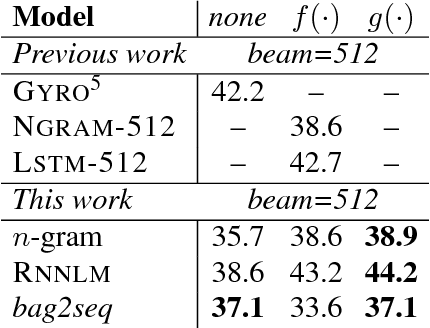 Figure 3 for A Comparison of Neural Models for Word Ordering