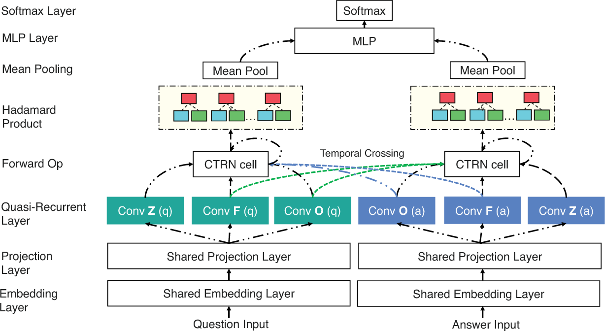 Figure 2 for Cross Temporal Recurrent Networks for Ranking Question Answer Pairs